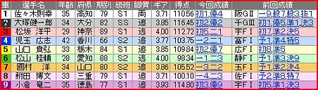 a.観音寺競輪9R
