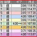 写真: a.川崎競輪11R