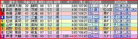 a.高知競輪11R