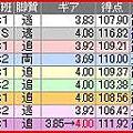写真: a.高知競輪11R