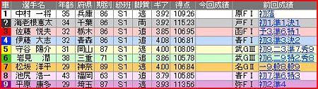 a.平塚競輪9R