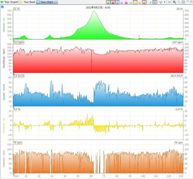 写真: 20120527yuubari_data